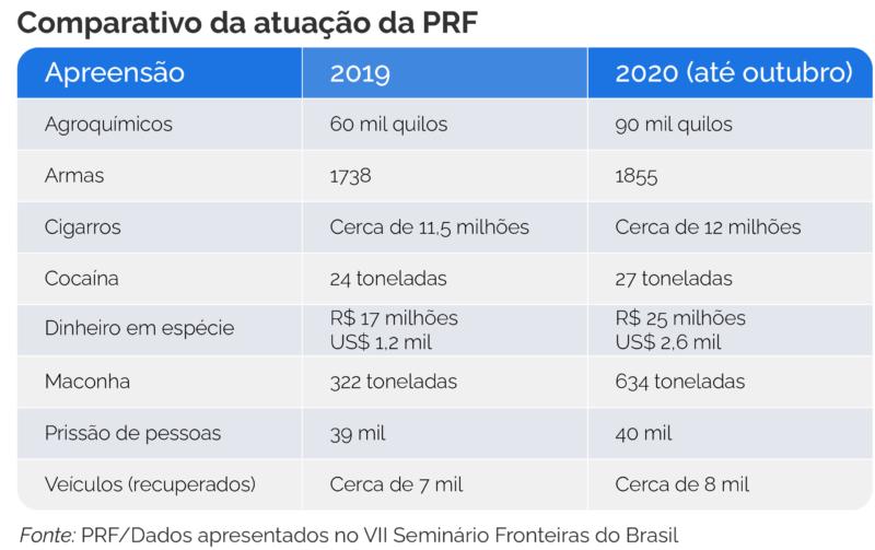 Tabela comparativa da atuação da PRF entre 2019 e 2020